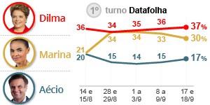 Dilma data